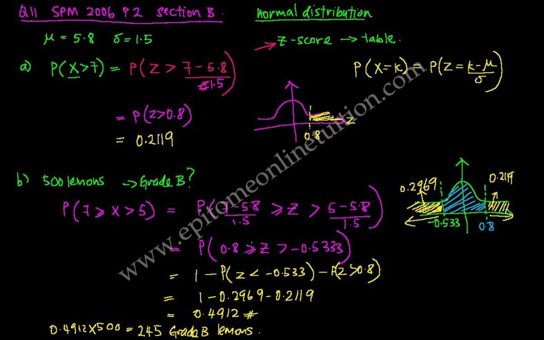 SPM Add Maths Free Lessons | SPM Add Math Physics Online Tuition